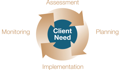 client-need